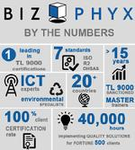 BIZPHYX By The Numbers