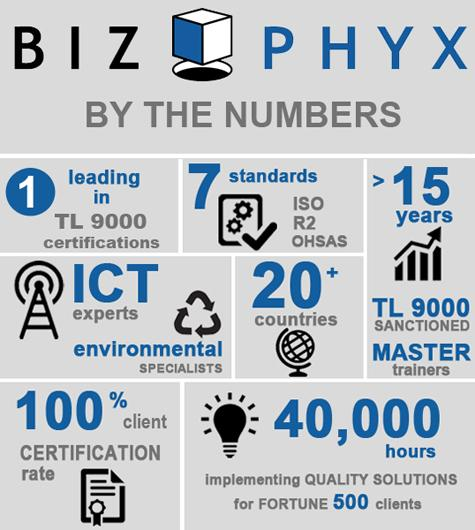 BIZPHYX By The Numbers, ISO 9001 Consultants, TL 9000 Consultants