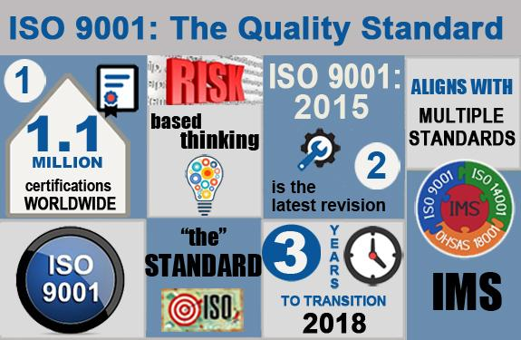 ISO 9001:2015 Certification, ISO By The Numbers