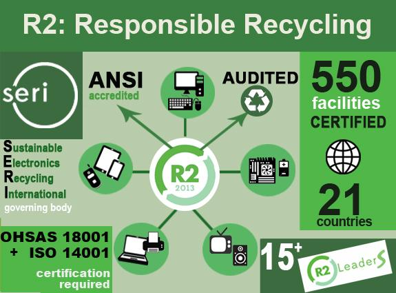 r2: Electronics Recycling Standard
