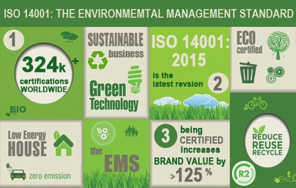 ISO 14001:2015 Certification By The Numbers